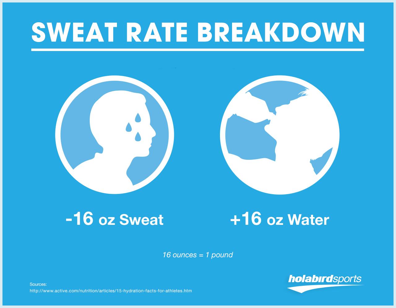 Sweat rate breakdown