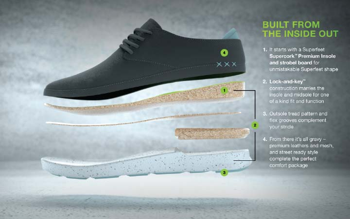 0d83fb1e34ce Let s Start with the Insole  What s So Special  Superfeet Footwear begins  where most shoes ...